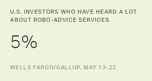 Robo-Advice Still a Novelty for U.S. Investors