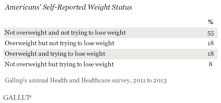 Americans' Self-Reported Weight Status