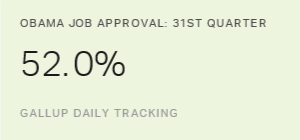 Obama Averages 52.0% Job Approval in 31st Quarter