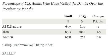Percentage of U.S. Adults Who Have Visited the Dentist Over the Previous 12 Months, 2008 vs. 2013