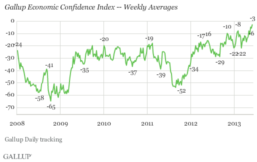 Gallup Economic Confidence Index Weekly Averages