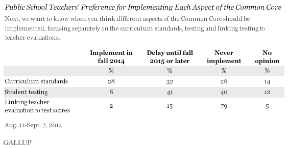 Public School Teachers' Preference for Implementing Each Aspect of the Common Core, 2014