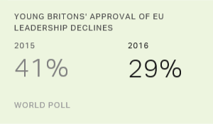 Before Brexit Vote, 37% of Britons Approve of EU Leadership