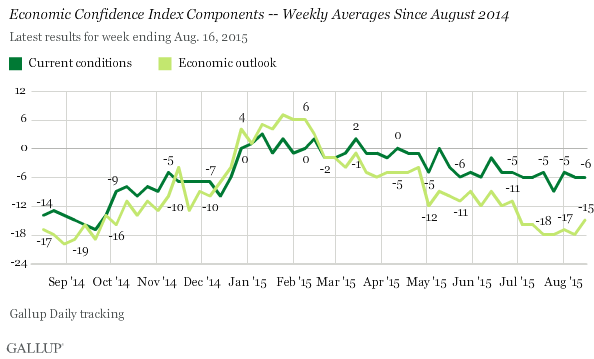 Economic Confidence Index Components -- Weekly Averages Since August 2014