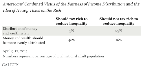 Americans' Combined Views of the Fairness of Income Distribution and the Idea of Heavy Taxes on the Rich, April 2015