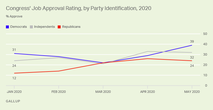 Line graph. Congress' job approval rating has improved among all party groups.