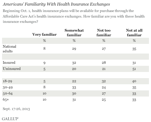 One Quarter Of Uninsured Americans Will Pay Fine Rather Than Get Obamacare  3z6kvc9ex0sv5s8xqlzntw