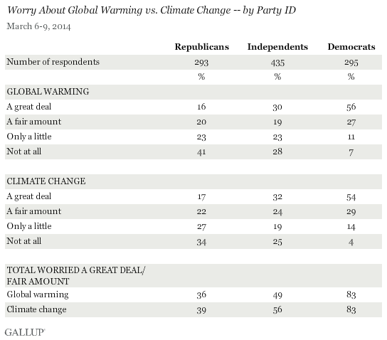 Worry About Global Warming vs. Climate Change -- by Party ID, March 2014