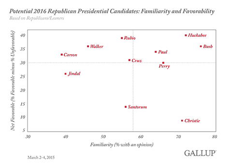 Potential 2016 Republican Presidential Candidates: Familiarity and Favorability, March 2015
