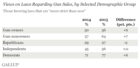 Views on Laws Regarding Gun Sales, by Selected Demographic Group