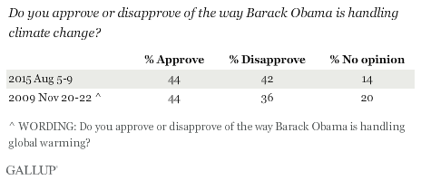Trend: Do you approve or disapprove of the way Barack Obama is handling climate change?
