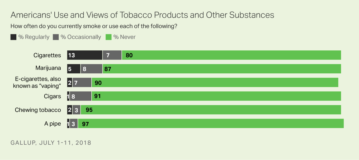 Bar graph: Americans' Use and Views of Tobacco Products and Other Substances. High: Cigarettes (20% use regularly/occasionally). Low: Pipes (4% use regularly/occasionally).