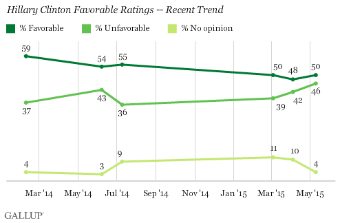 Hillary Clinton Favorable Ratings -- Recent Trend