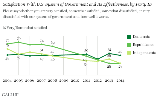 Trend: Satisfaction With U.S. System of Government and Its Effectiveness, by Party ID
