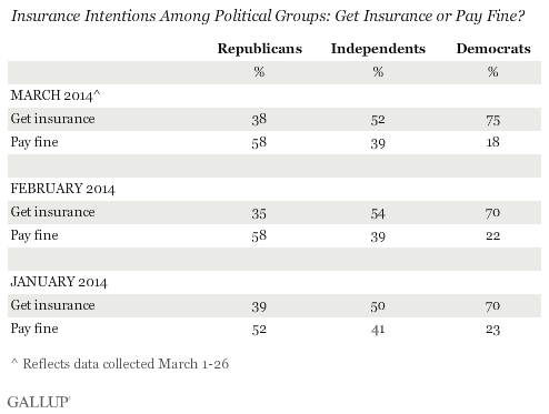 Trend: Insurance Intentions Among Political Groups: Get Insurance or Pay Fine?