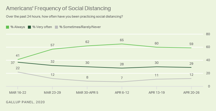 Line graph. Weekly averages since mid-March for Americans' frequency of practicing social distancing in past 24 hours.