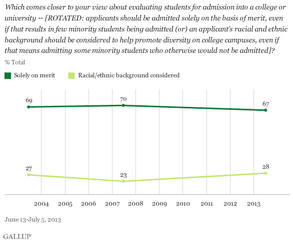 "Which comes closer to your view about evaluating students for admission into a college or university -- [Rotated: applicants should be admitted solely on the basis of merit, even if that results in few minority students being admitted (or) an applicant's racial and ethnic background should be considered to help promote diversity on college campuses, even if that means admitting some minority students who otherwise would not be admitted]? Line graph shows percentage who answered ""solely on merit"" at 69 percent in 2004, 70 percent in 2007 and 67 percent in 2013, while ""racial/ethnic background considered"" was at 27 percent in 2004, 23 percent in 2007, and 28 percent in 2013. Source: Gallup, polling conducted from June 13 to July 5, 2013."