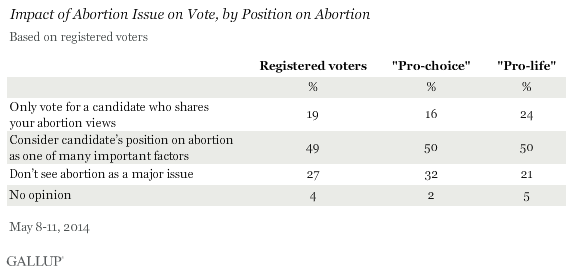 Impact of Abortion Issue on Vote, by Position on Abortion