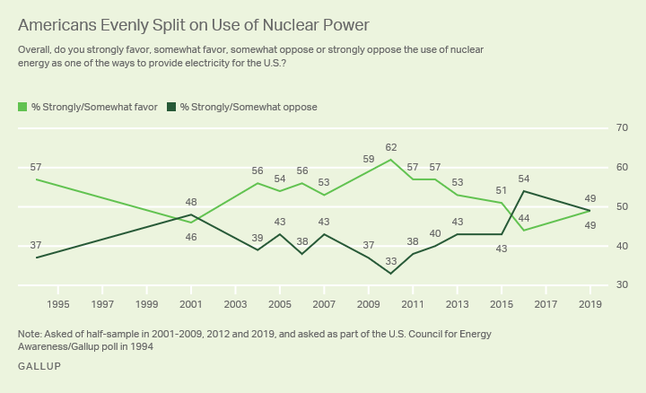 Line graph. Americans are evenly split, with 49% supporting nuclear power and 49% opposing it.
