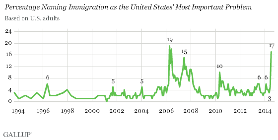 48hauumut0coztyfligg8a Immigration Surges to Top of Most Important U.S. Problem