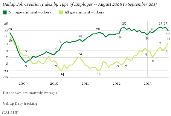 Trend: Gallup Job Creation Index by Type of Employer -- August 2008 to September 2013