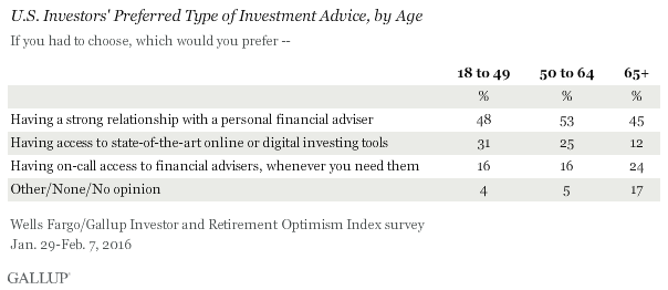 U.S. Investors' Preferred Type of Investment Advice, by Age, January-February 2016
