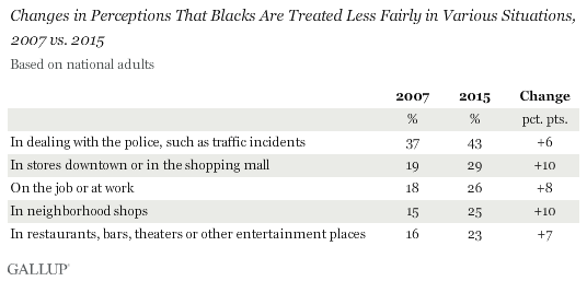 Changes in Perceptions That Blacks Are Treated Less Fairly in Various Situations, 2007 vs. 2015