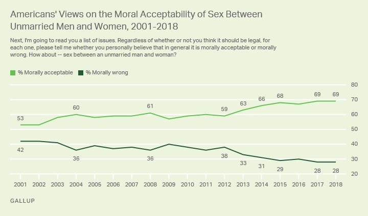 Line graph: Moral acceptability of sex between unmarried men and women, 2001-2018. 2018: 69% morally acceptable, up from 53% (2001).