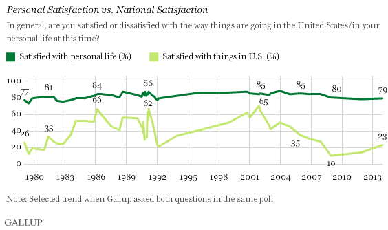 Trend: Personal Satisfaction vs. National Satisfaction