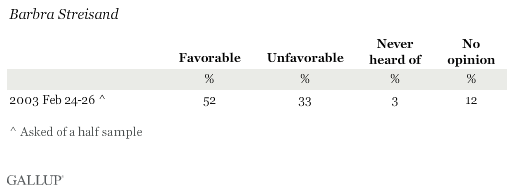 Favorable Ratings of Barbra Streisand