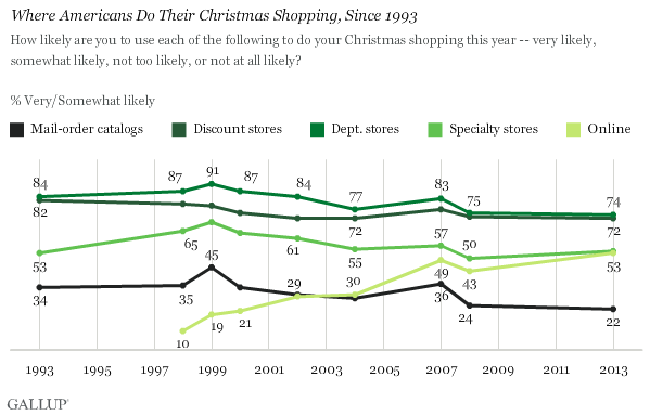 Where Americans Do Their Christmas Shopping, Since 1993