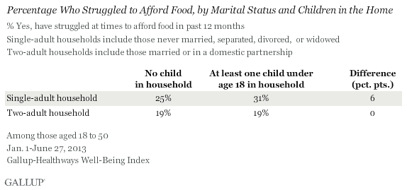 Percentage Who STruggled to Afford Food, by Marital Status and Children in the Home