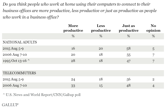 Trend: Do you think people who work at home using their computers to connect to their business offices are more productive, less productive, or just as productive as people who work in a business office?