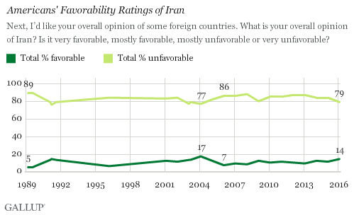 Trend: Americans' Favorability Ratings of Iran