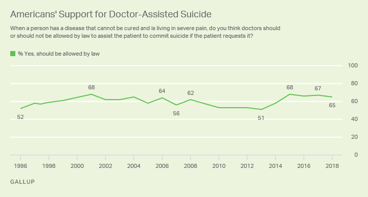 Line graph: Support for doctor assisted suicide, 1996-2018. Low of 51% support (2013); high of 68% ('01, '15). Current support: 65% (2018).