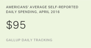 U.S. Consumer Spending Increases in April, to $95