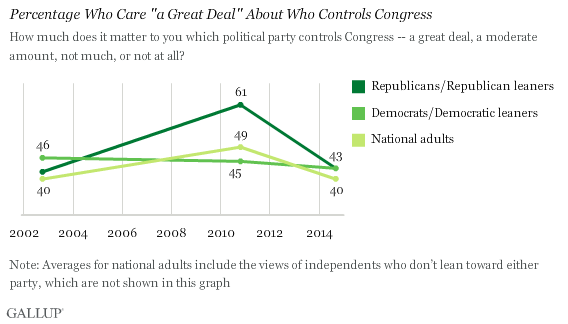 "Trend: Percentage Worried a ""Great Deal"" About Who Controls Congress"