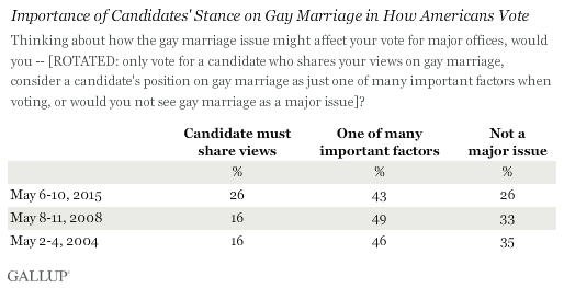 Importance of Candidates' Stance on Gay Marriage in How Americans Vote