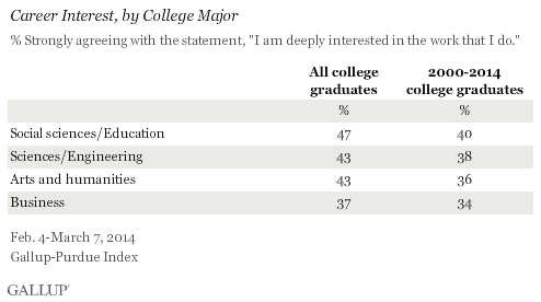 Career Interest, by College Major, 2014