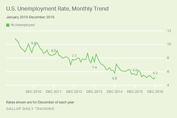 U.S. Unemployment Rate, Monthly Trend