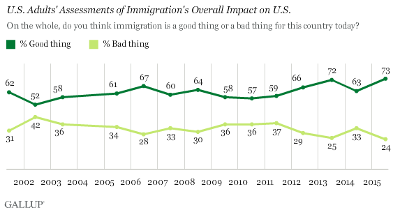 Trend: U.S. Adults' Assessments of Immigration's Overall Impact on U.S.