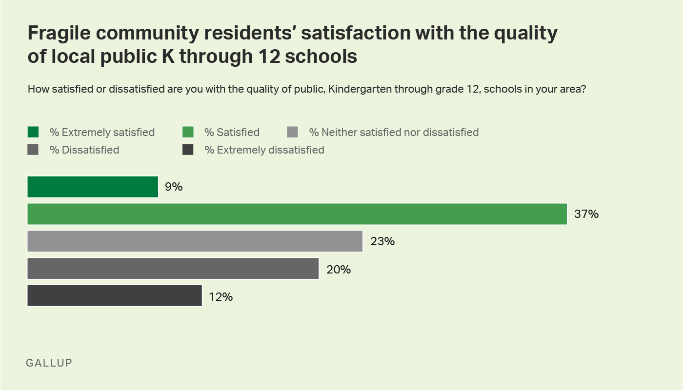Horiz. Bar chart. Fragile community residents' satisfaction with the quality of local public K through 12 schools.