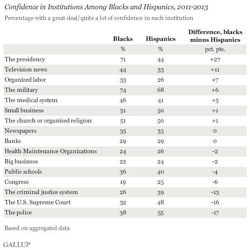 Confidence in Institutions Among Blacks and Hispanics, 2011-2013