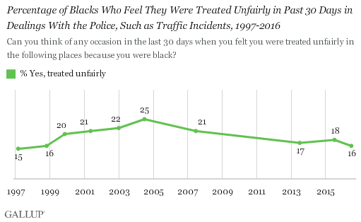 Trend: Percentage of Blacks Who Felt Treated Unfairly in Past 30 Days in Dealings With the Police, Such as Traffic Incidents, 1997-2016