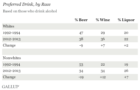 Preferred Drink, by Race, July 2013