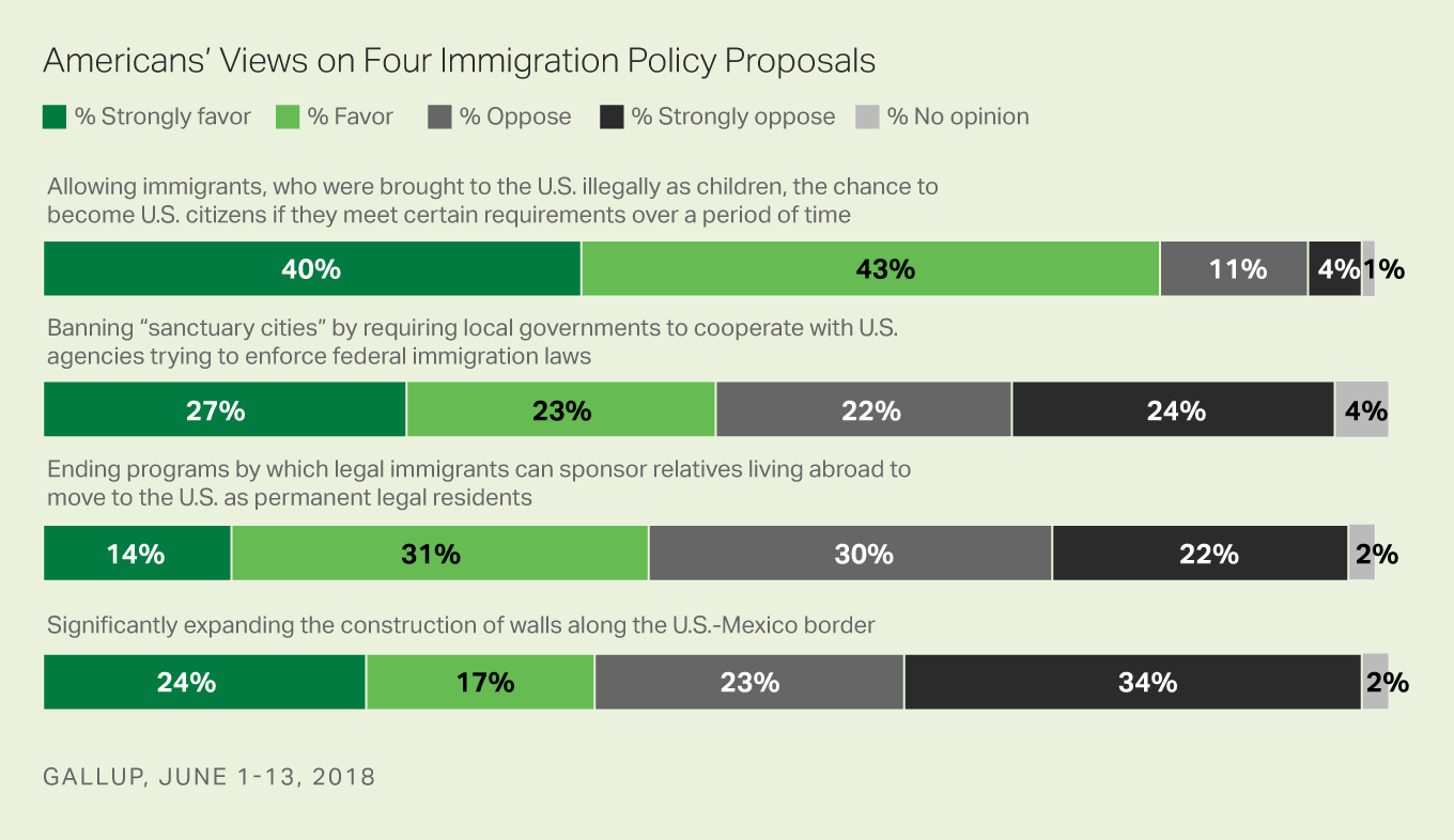 Bar graphs: Americans' views on four immigration policy proposals, June 2018. 83% favor/strongly favor a DACA recipient path to citizenship.