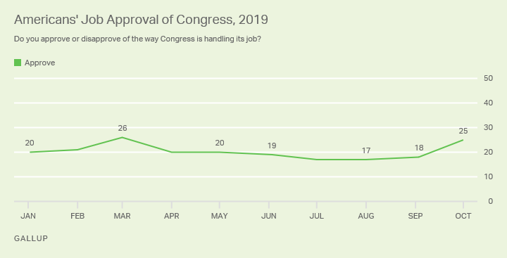 Line graph. Percentage of Americans who approve of Congress since January.