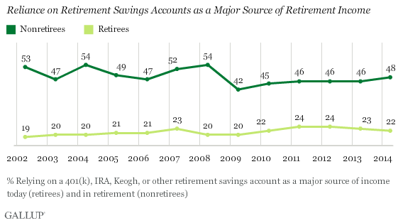 Trend: Reliance on Retirement Savings Accounts as a Major Source of Retirement Income
