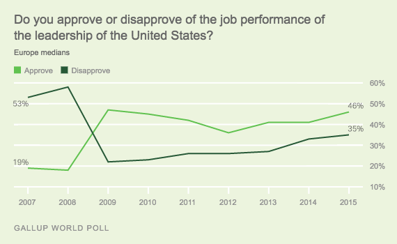 Trend: Do you approve or disapprove of the job performance of the leadership of the United States? Europe medians