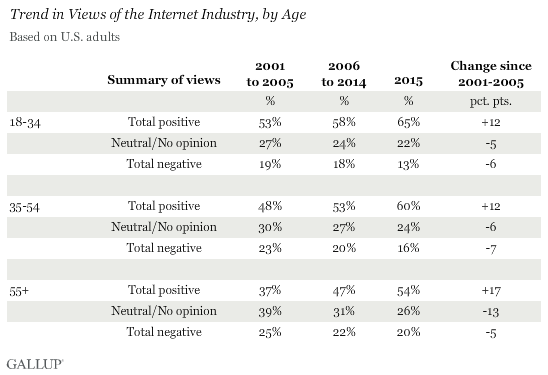 Trend in Views of the Internet Industry, by Age